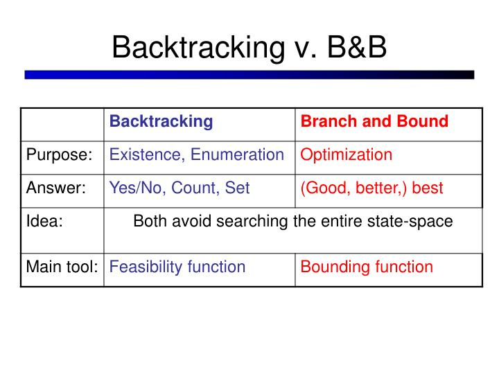 Backtracking v. B&B