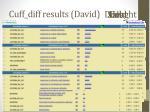 cuff diff results david