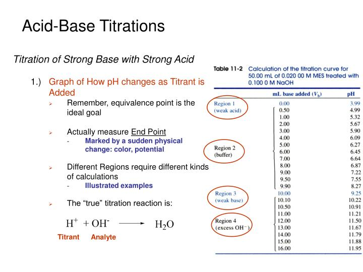 Acid-Base Titrations