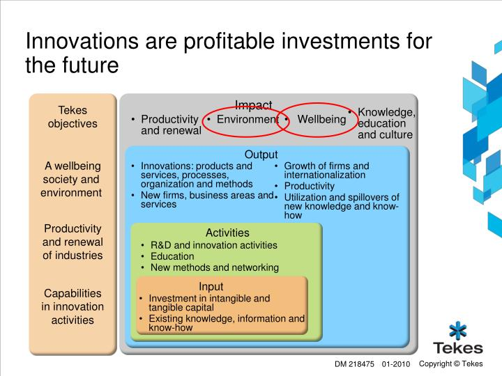 Innovations are profitable investments for the future