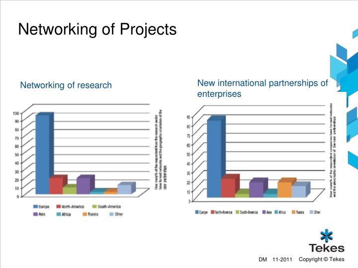 Networking of Projects