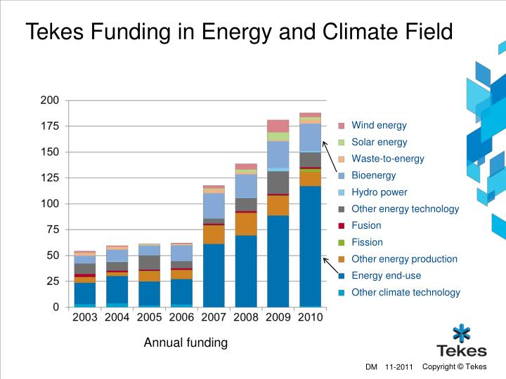 Tekes Funding in Energy and Climate Field