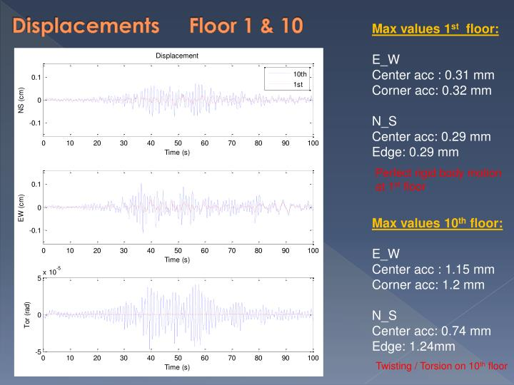 Displacements     Floor 1 & 10