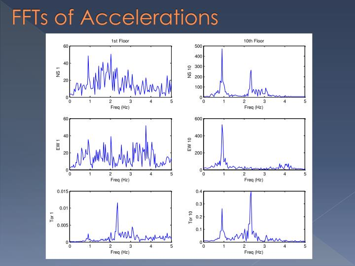 FFTs of Accelerations