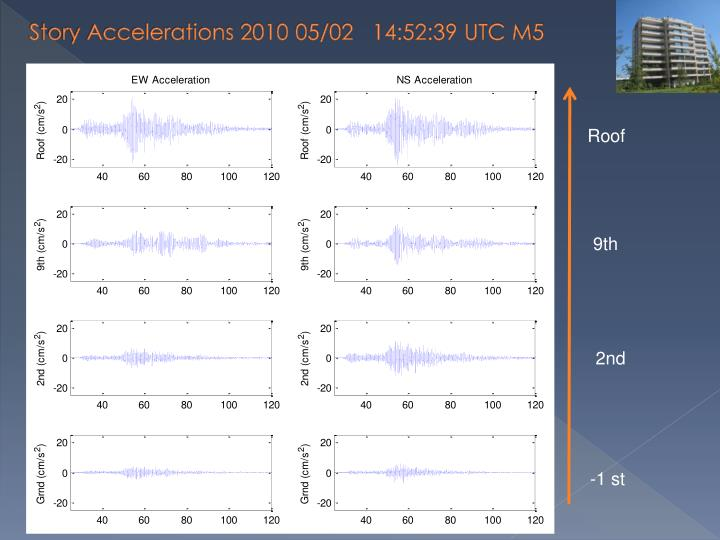 Story Accelerations 2010 05/02   14:52:39 UTC M5