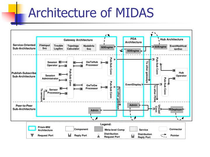 Architecture of MIDAS