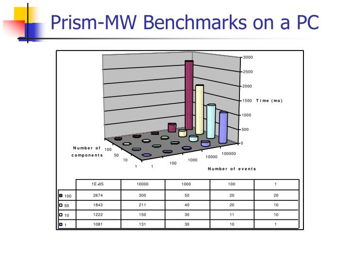 Prism-MW Benchmarks on a PC