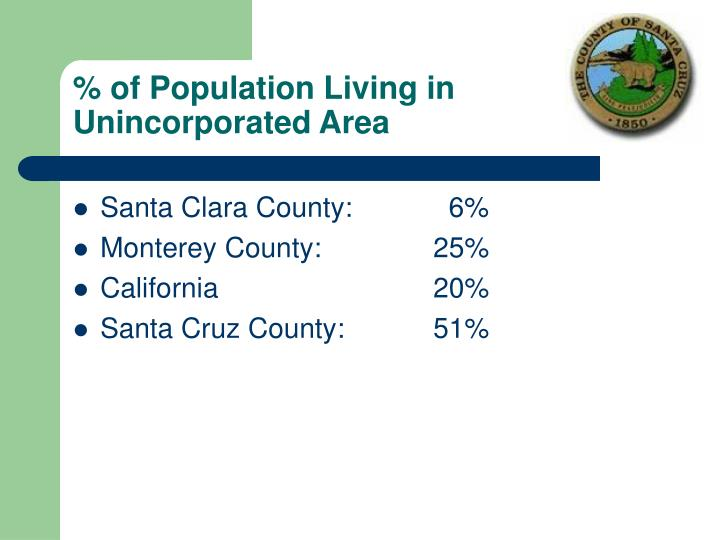 % of Population Living in Unincorporated Area