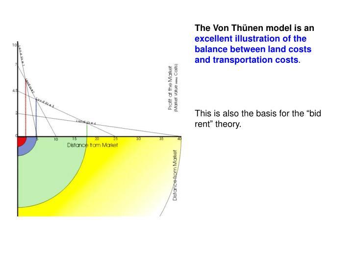 The Von Thünen model is an