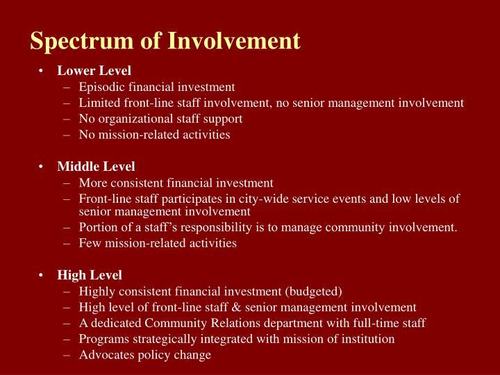 Spectrum of Involvement