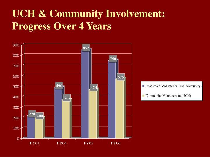 UCH & Community Involvement: Progress Over 4 Years