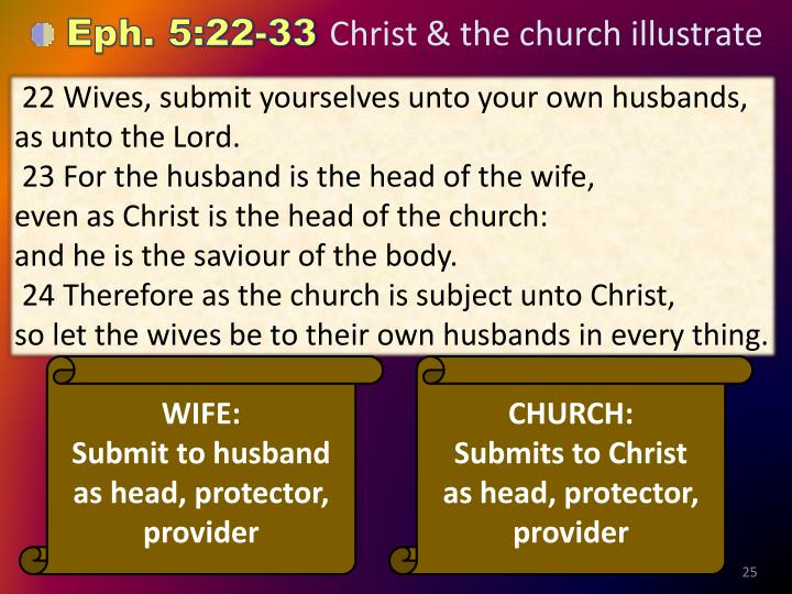 22 Wives, submit yourselves unto your own husbands,  as unto the Lord.