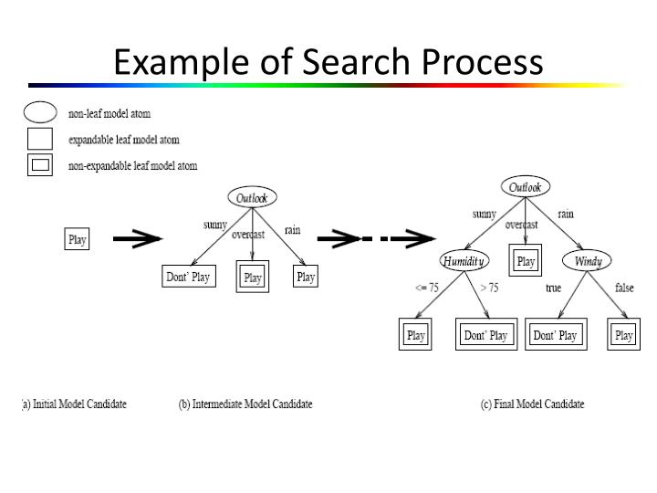 Example of Search Process