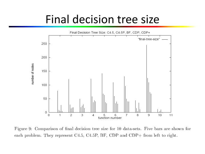 Final decision tree size