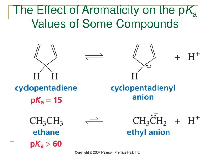 The Effect of Aromaticity on the p