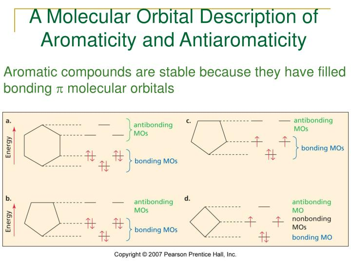 A Molecular Orbital Description of Aromaticity and Antiaromaticity