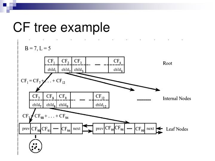 CF tree example