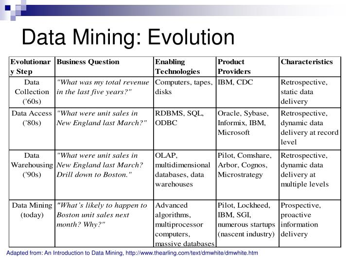 Data Mining: Evolution