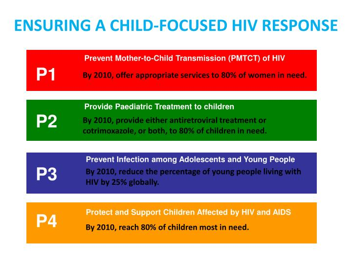 ENSURING A CHILD-FOCUSED HIV RESPONSE