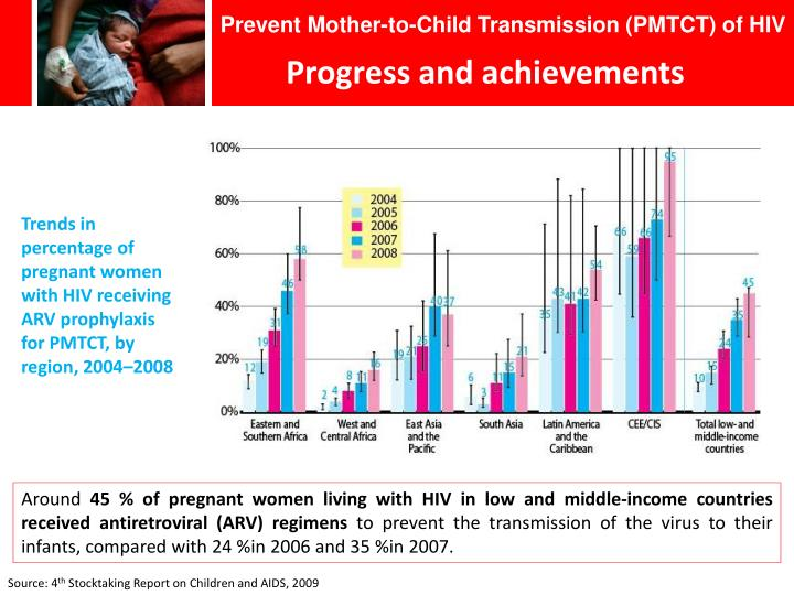 Prevent Mother-to-Child Transmission (PMTCT) of HIV