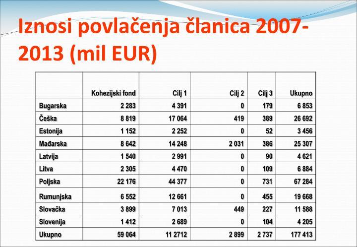 Iznosi povlačenja članica 2007-2013 (mil EUR)