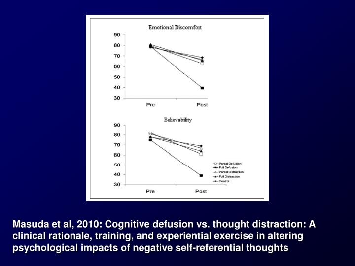 Masuda et al, 2010: Cognitive