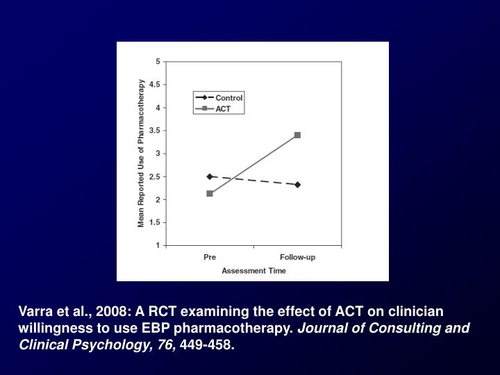 Varra et al., 2008: A RCT examining the effect of ACT on clinician willingness to use EBP pharmacotherapy.