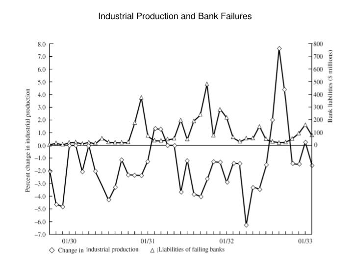 Industrial Production and Bank Failures