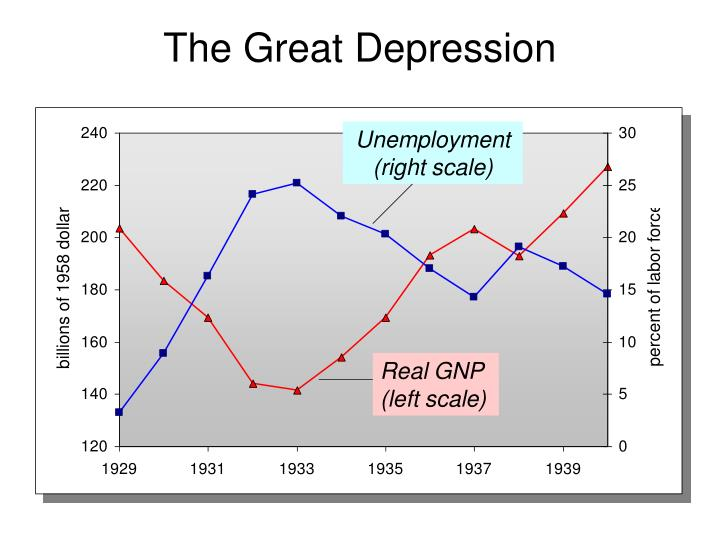Unemployment (right scale)