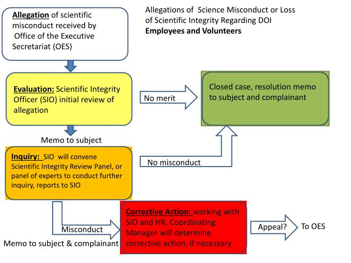Allegations of  Science Misconduct or Loss of Scientific Integrity Regarding DOI