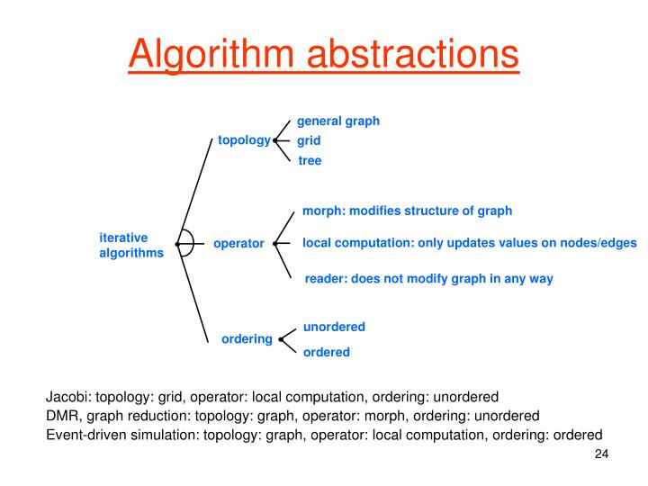 Algorithm abstractions