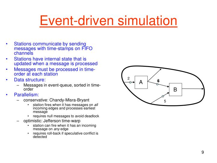 Event-driven simulation