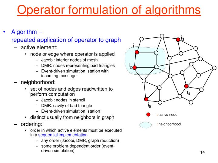 Operator formulation of algorithms