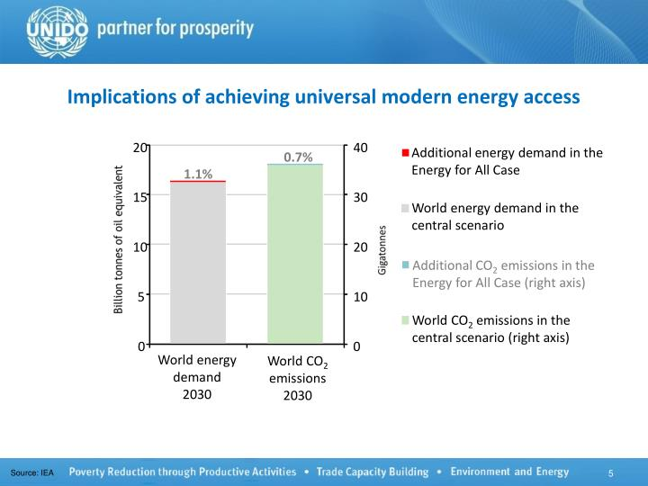 Implications of achieving universal modern energy access