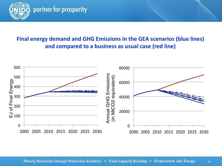 Final energy demand and GHG Emissions in the GEA scenarios (blue lines) and compared to a business as usual case (red line)