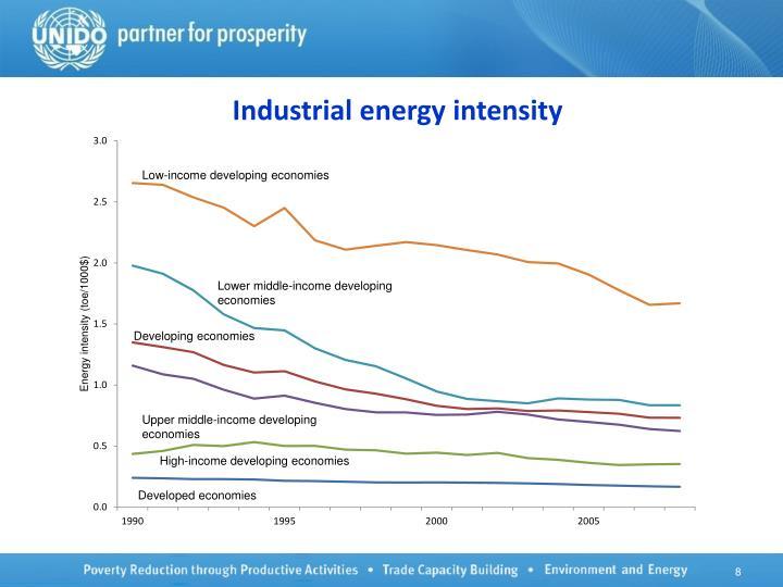 Industrial energy intensity