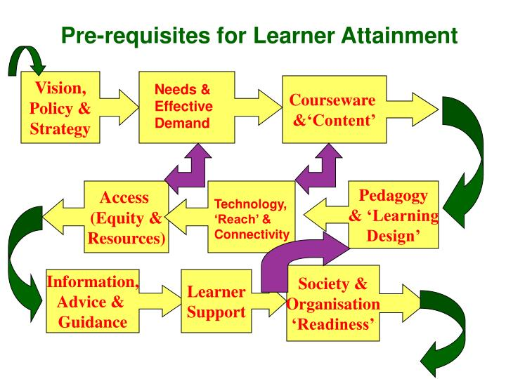 Pre-requisites for Learner Attainment