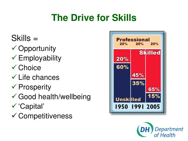 The Drive for Skills