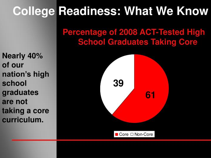 Percentage of 2008 ACT-Tested High School Graduates Taking Core