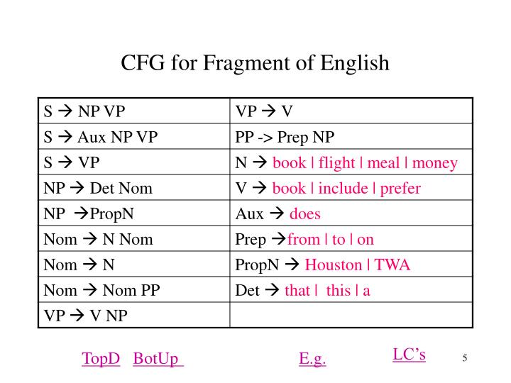 CFG for Fragment of English