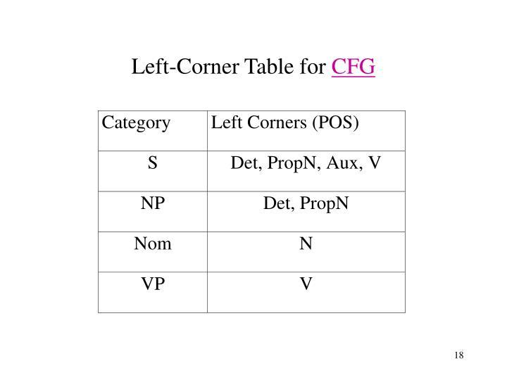 Left-Corner Table for