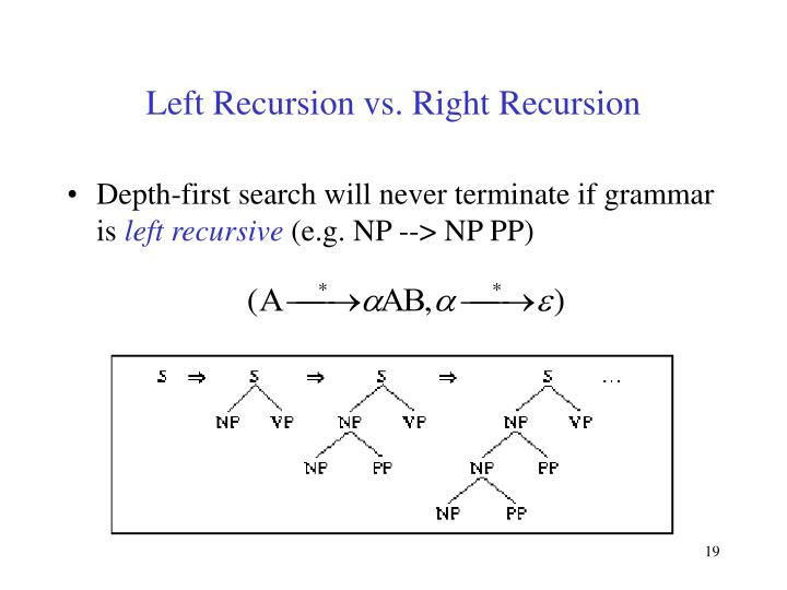 Left Recursion vs. Right Recursion