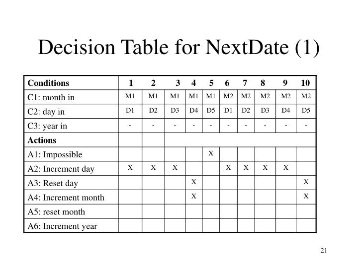Decision Table for NextDate (1)