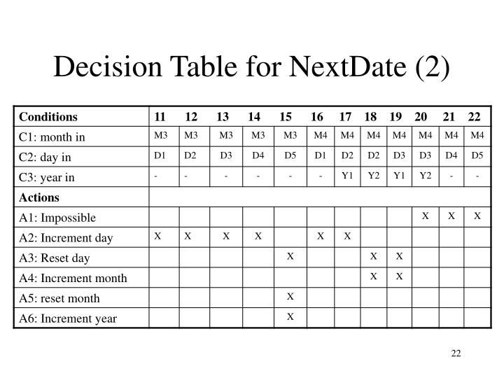 Decision Table for NextDate (2)