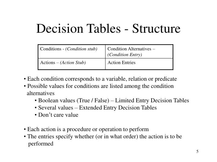 Decision Tables - Structure