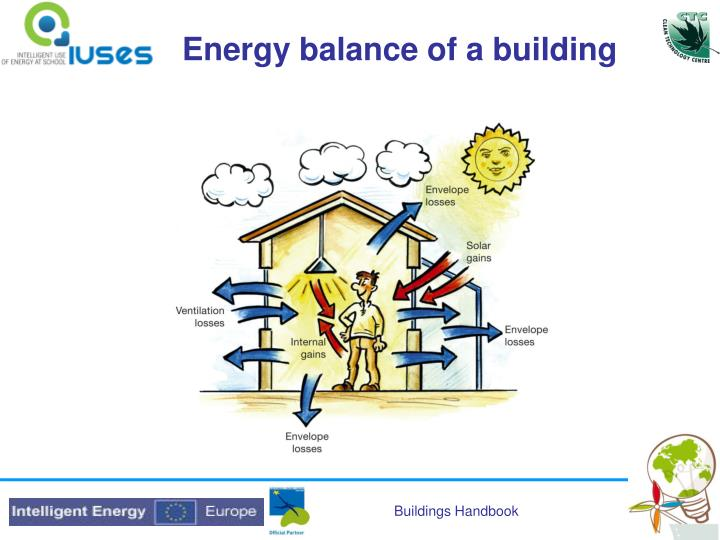 Energy balance of a building