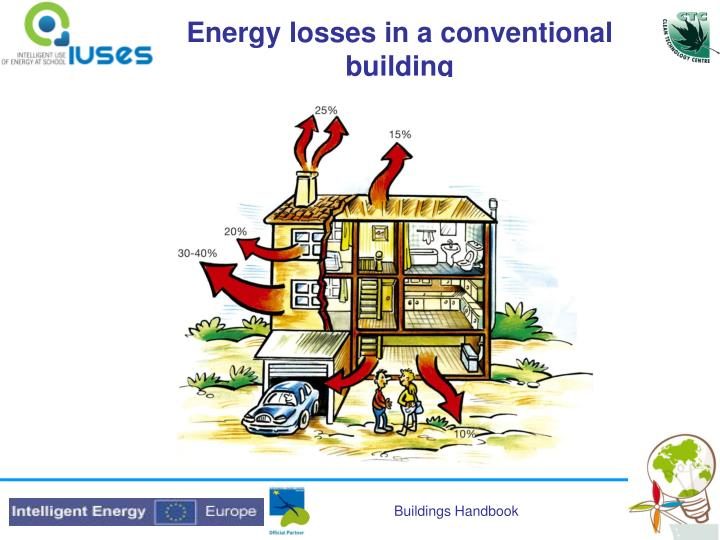 Energy losses in a conventional building