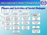 international labour organization27