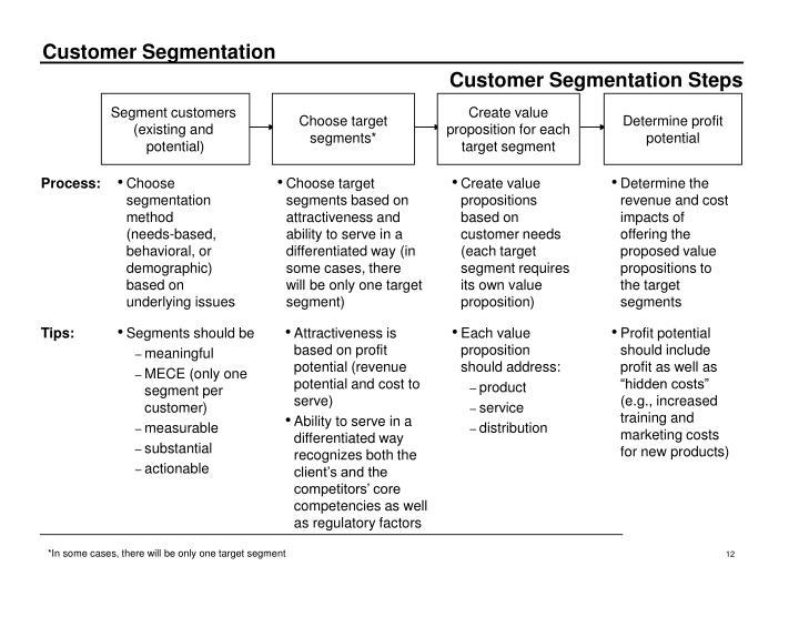 Customer Segmentation Steps