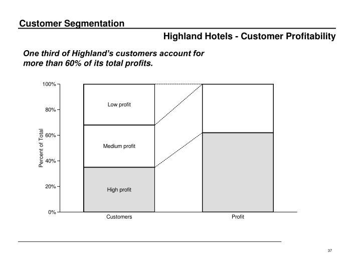 Highland Hotels - Customer Profitability